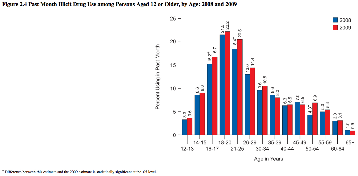 A snaphot of the percentage of adults who use illegal drugs broken down by age.