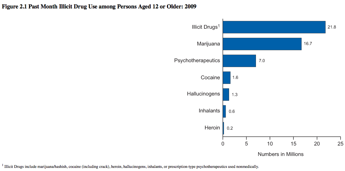 A snapshot of drug use in the USA. Courtesy U.S. Dep't. of Health and Human Services.