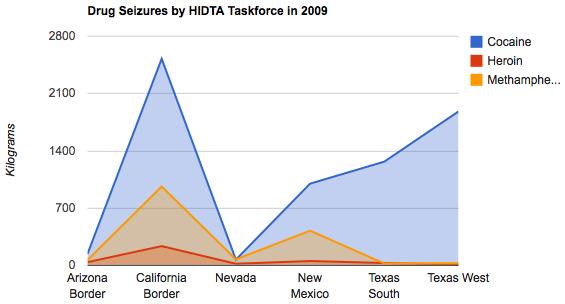 HIDTA Drug Seizures In Region.