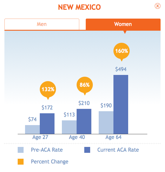 The age group that will face the highest increases is actually older individuals, 64 year olds in New Mexico will see a 159% increase in their rates to $494 a month and similarly women will see a 160% increase in their rates,