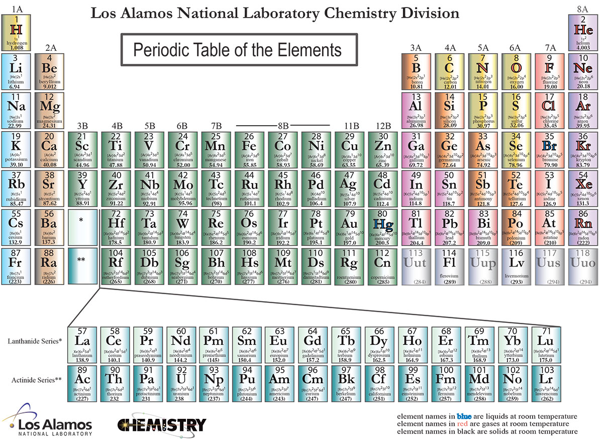 4 elements added to the periodic table arizona science and click chart to enlarge gamestrikefo Image collections