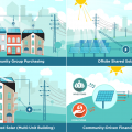 LA program would let renters plug into the benefits, good karma of solar
