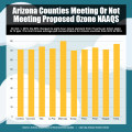 arizona ozone levels chart