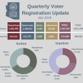 Number Of Registered Arizona Voters Up By Nearly 50,000