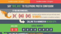Mexico Simplifies Its Dialing Codes