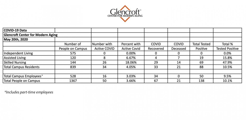 Glencroft chart