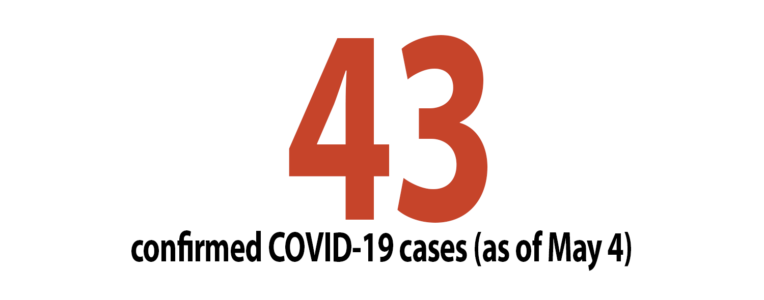 43 confirmed COVID-19 cases as of May 4