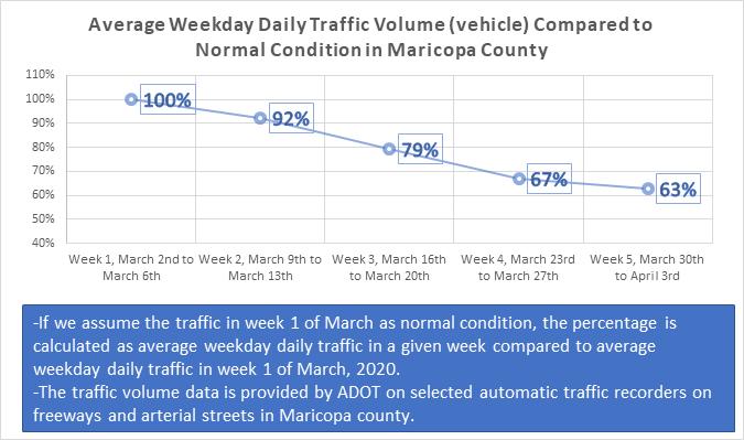 Average Weekday Daily Traffic Volume