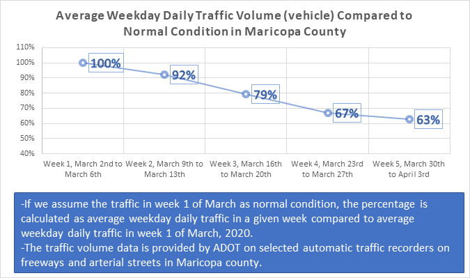 Average Weekday Daily Traffic Volume