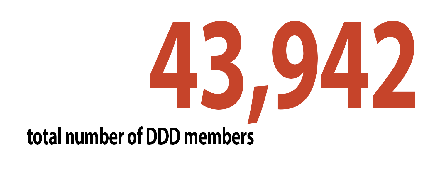 43,942 Total number of DDD members
