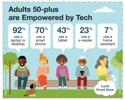 AARP tech graphic