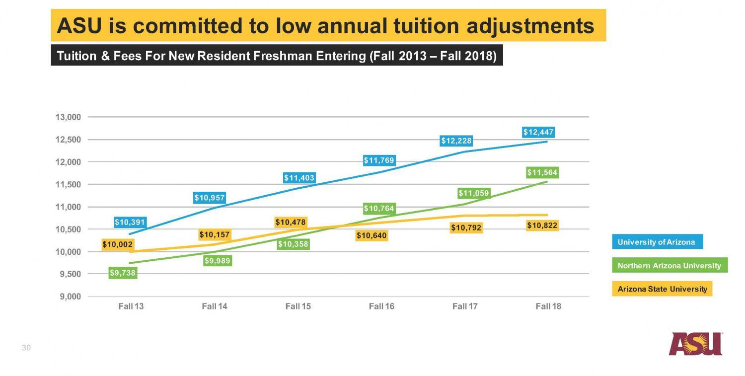 Annual Tuition Adjustments