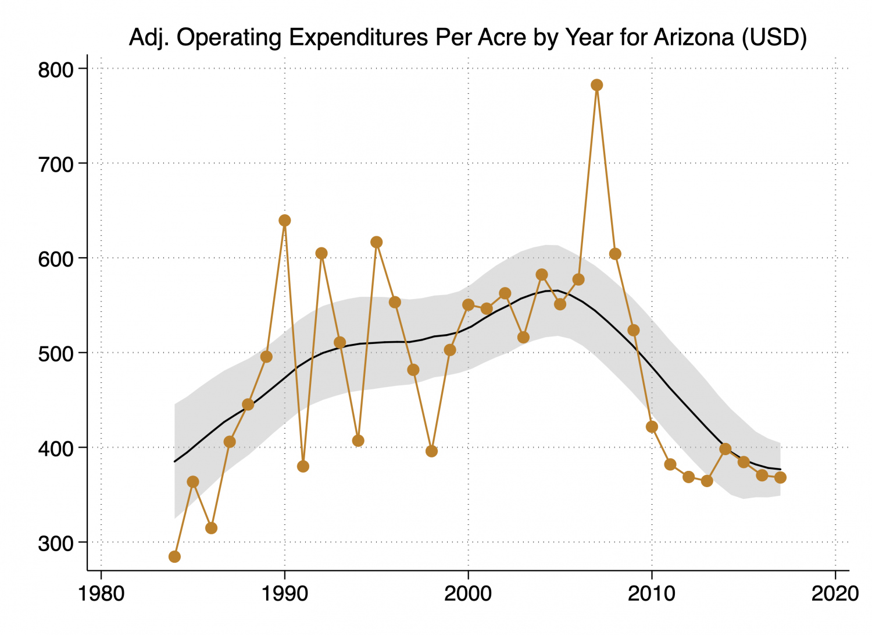 expenditures chart