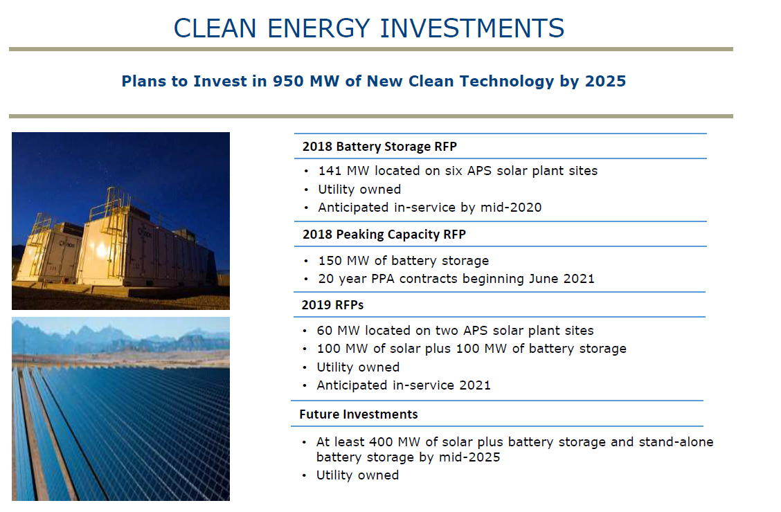 Clean energy investments numbers.