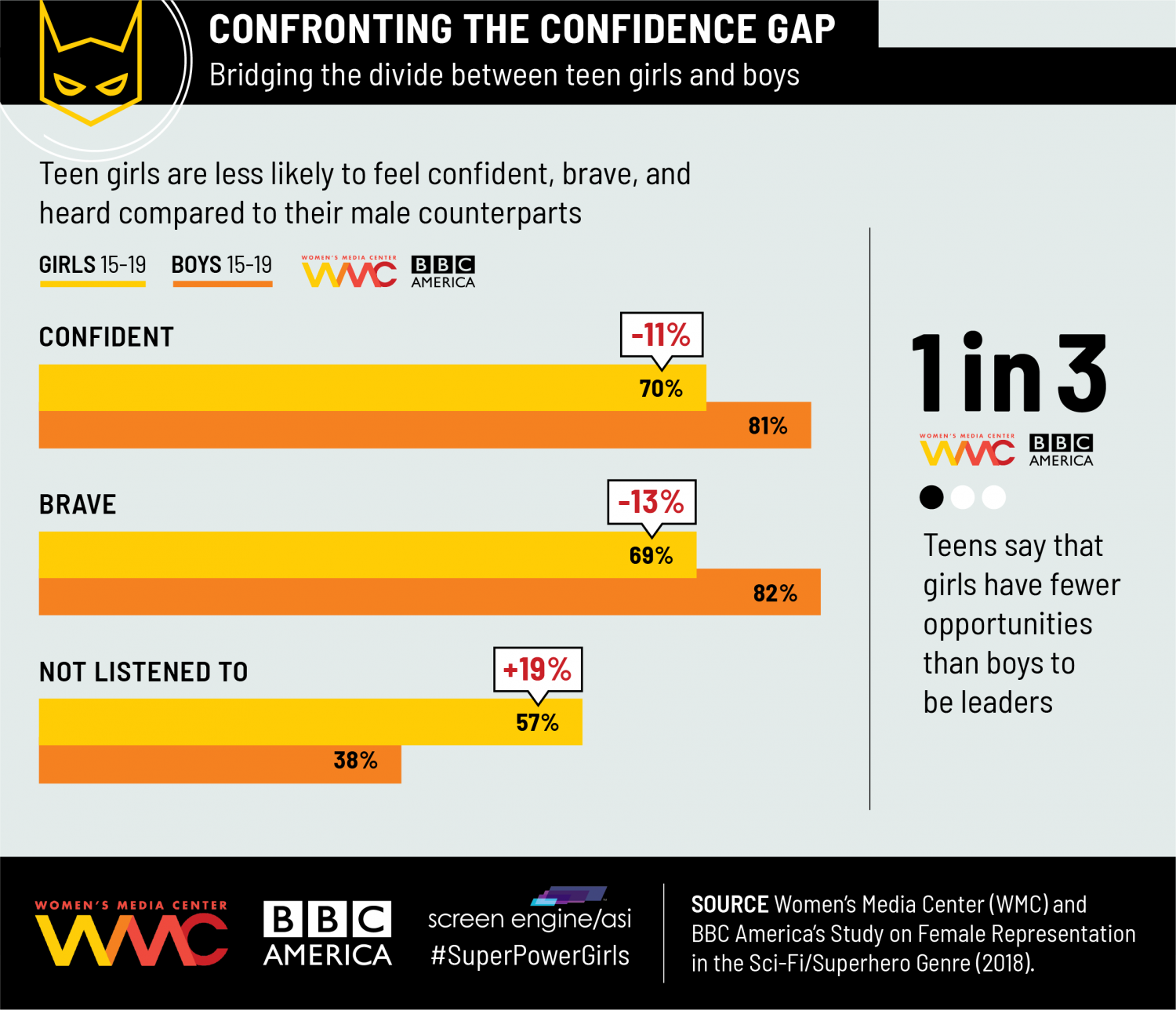 Confronting Confidence Gap Infographic