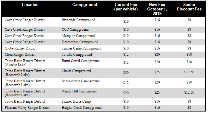 Fees for campgrounds in the Tonto National Forest.