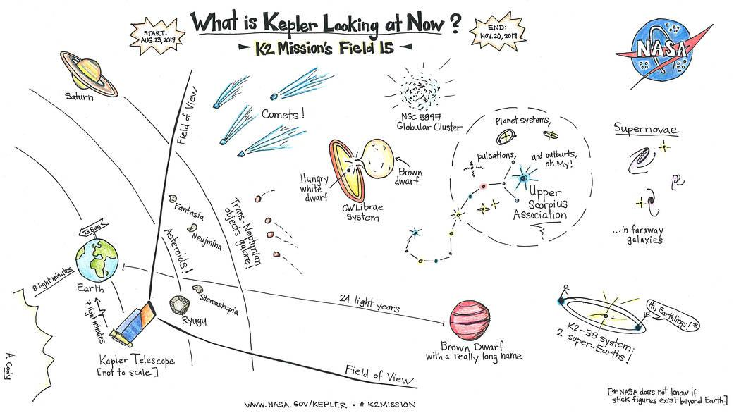 NASA cartoon depicting objects of interest Kepler is observing from Aug. 23 to Nov. 20.