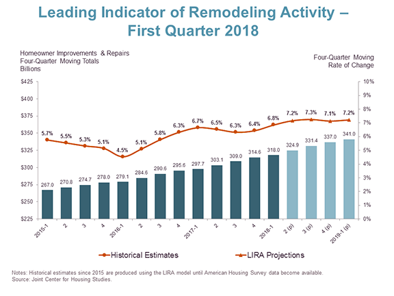 Leading Indicator of Remodeling Activity - First Quarter 2018
