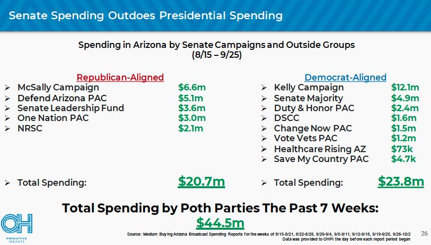 Senate spending