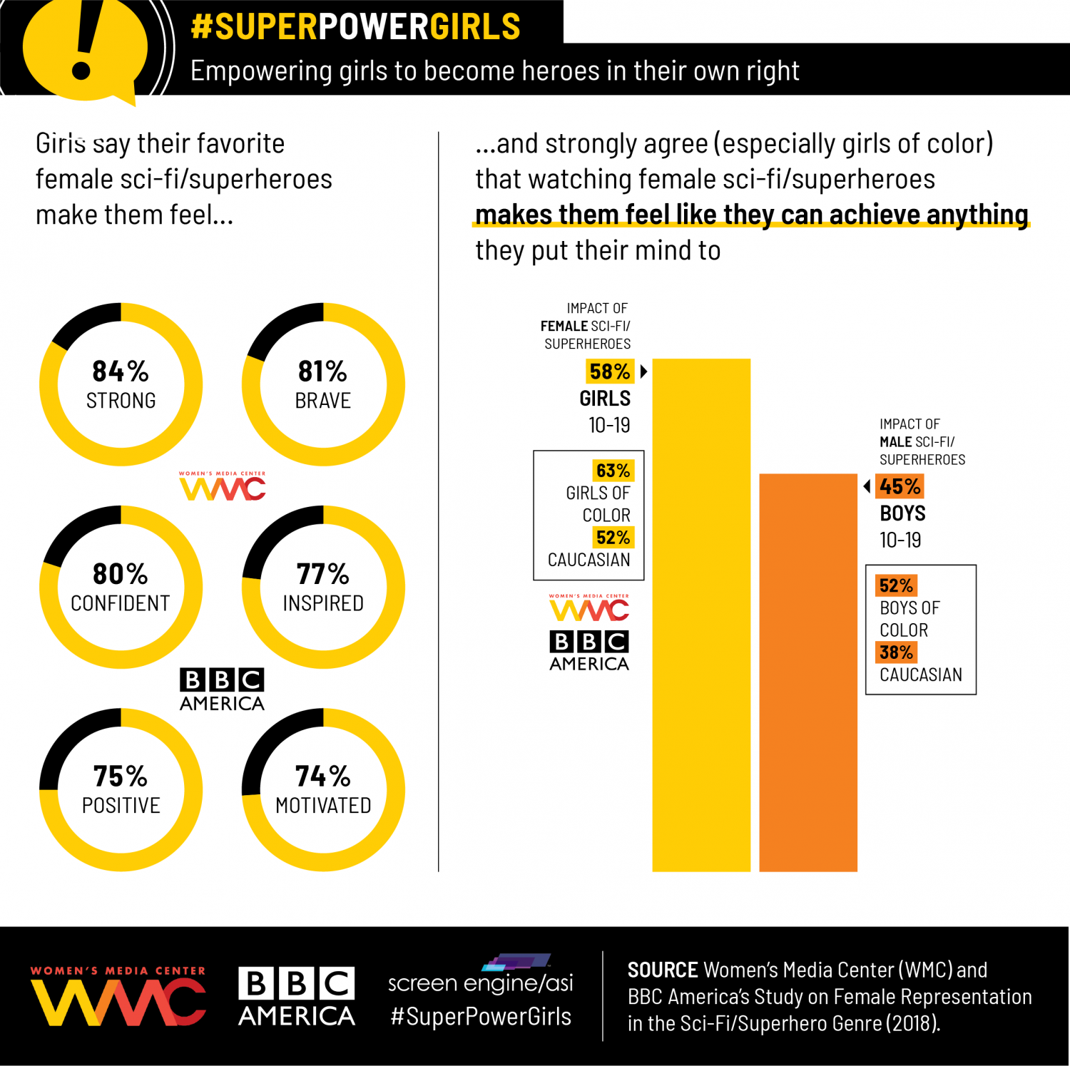 SuperPOWERgirls Infographic