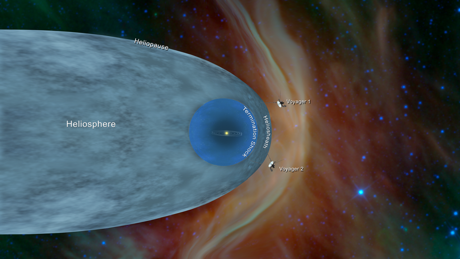 Voyager probes