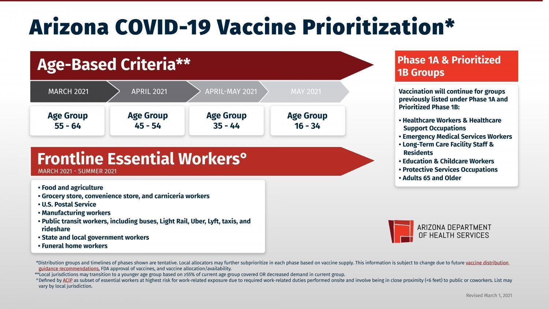 Arizona vaccine plan