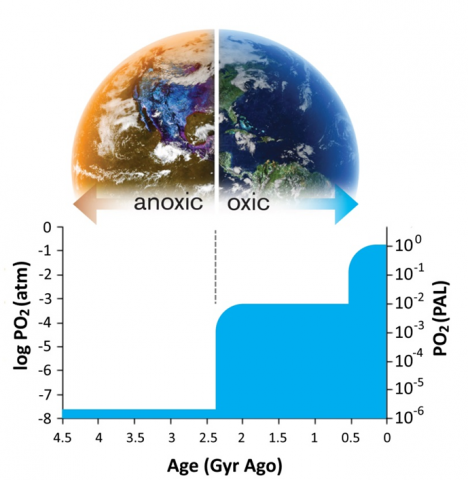 Changes in Earth's atmospheric O2 through time
