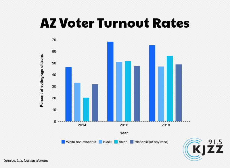 AZ voter turnout rates