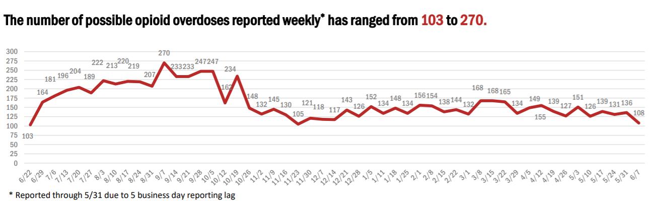 Arizona opioid deaths chart
