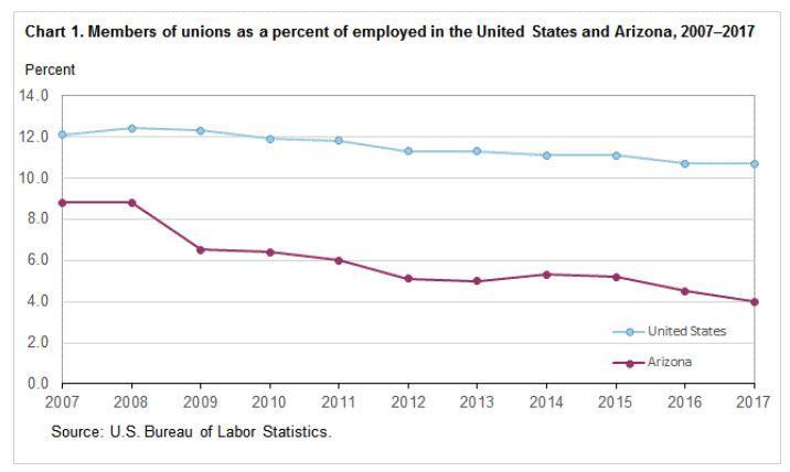 AZ labor statistics