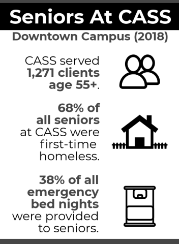 CASS stats graphic
