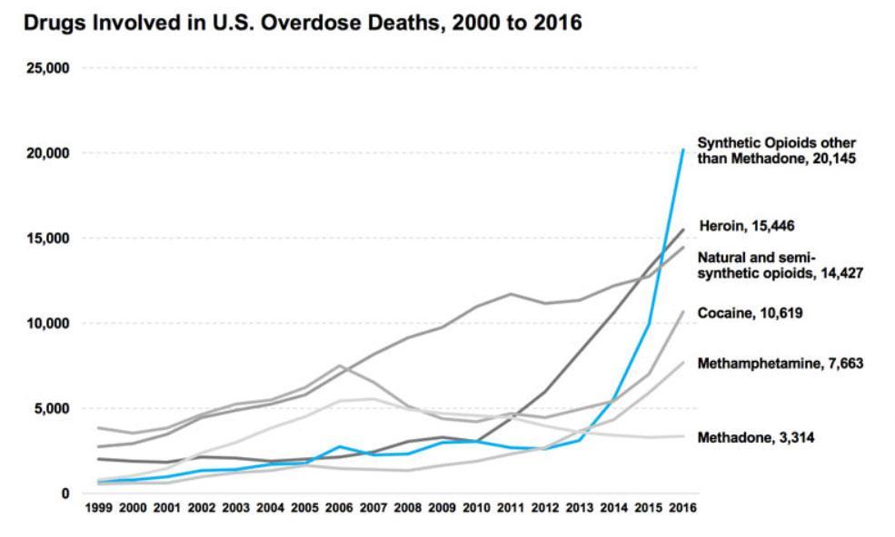 drug overdose deaths chart