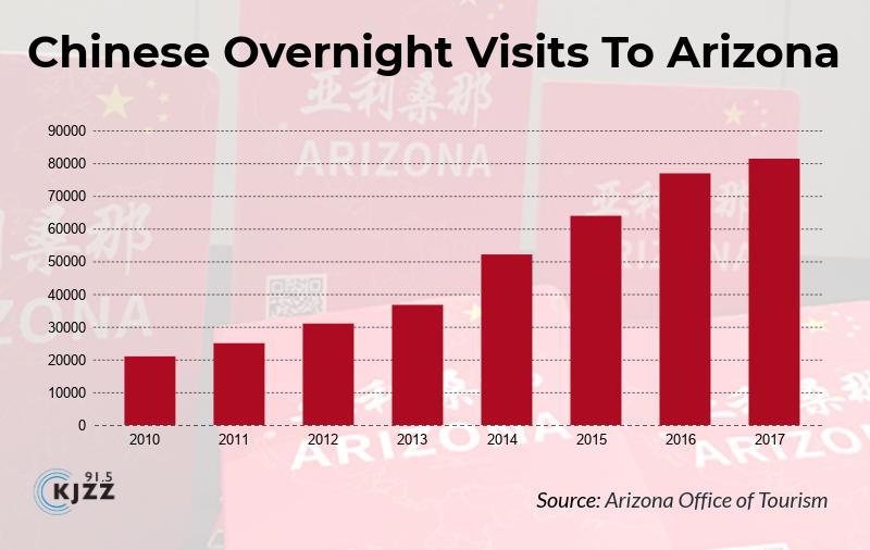 chinese overnight visits