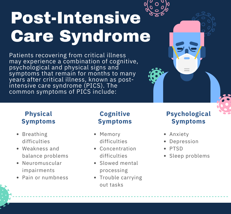 Post-Intensive   Care Syndrome effects