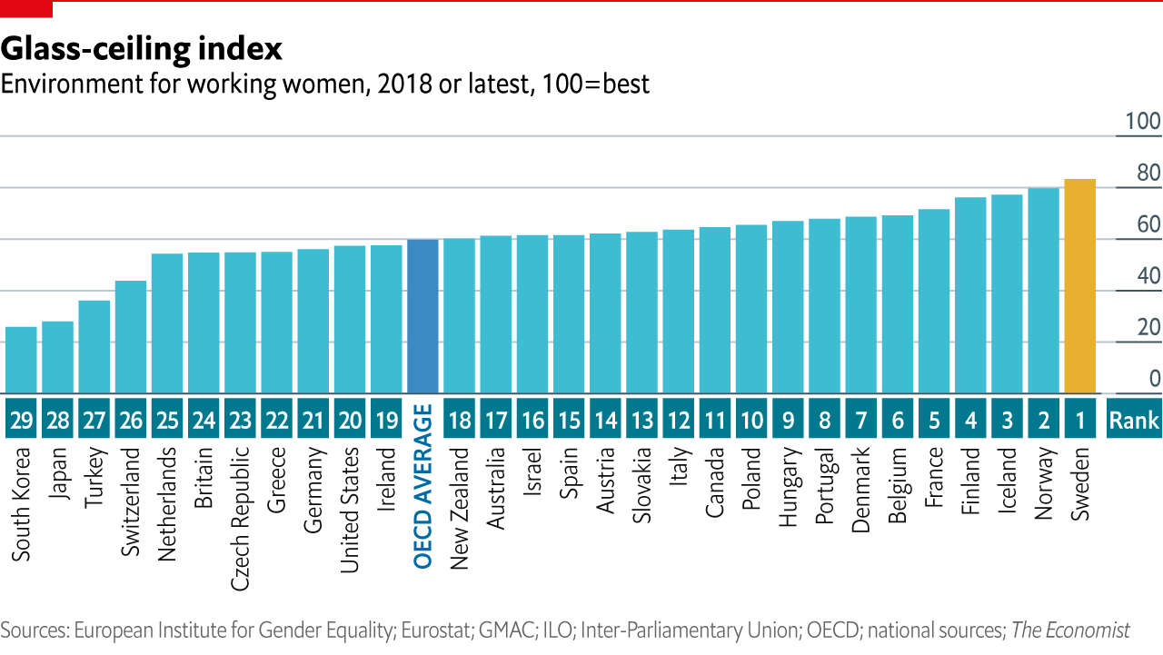 glass ceiling index chart