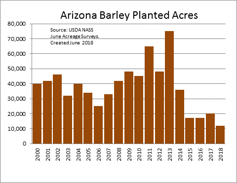 Arizona Barley Planted Acres.