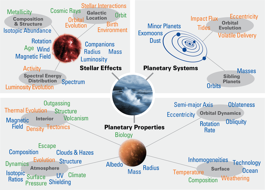 Factors affecting planetary habitability