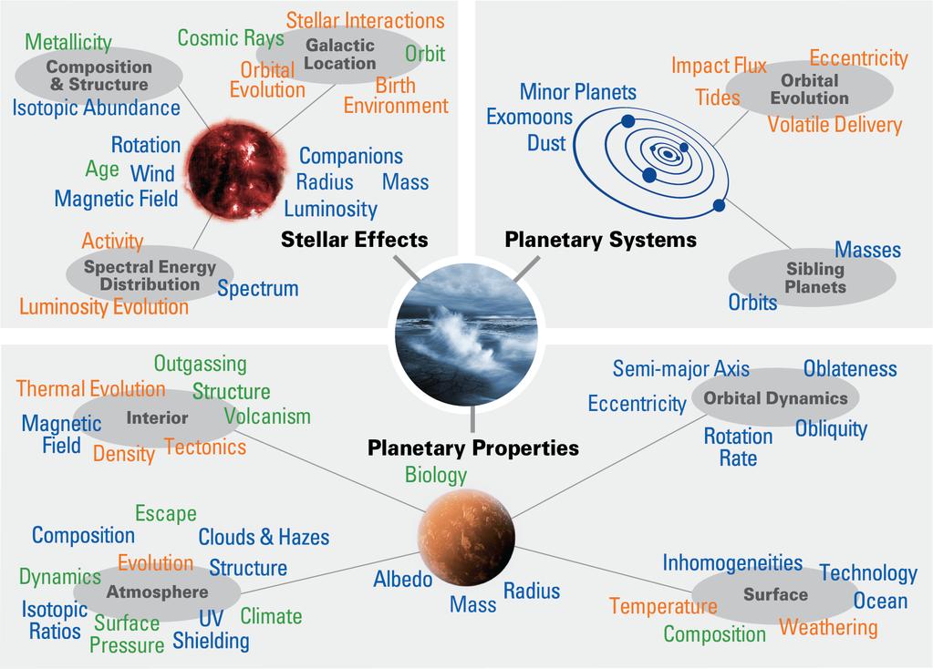 Factors affecting planetary habitability