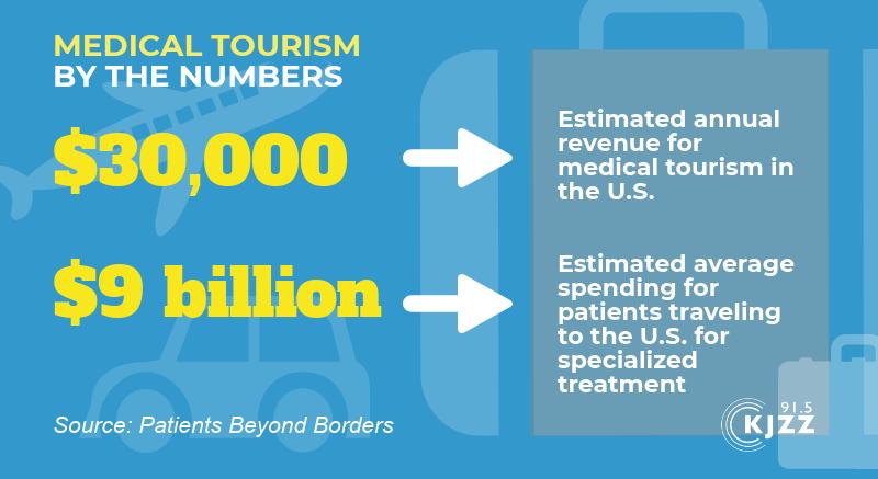 medical tourism graphic