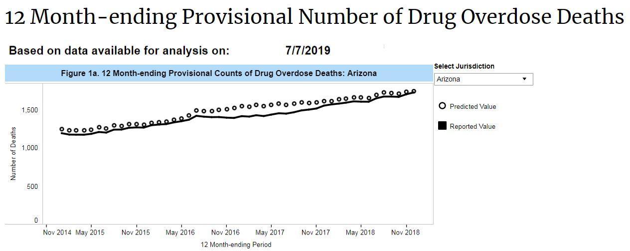 CDC drug overdose data