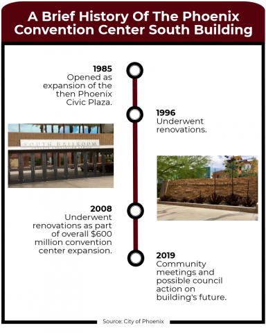 phoenix convention center timeline