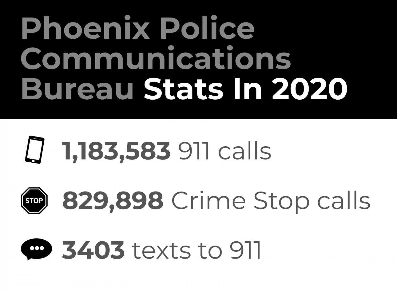 Phoenix Police Communications Bureau Stats In2020