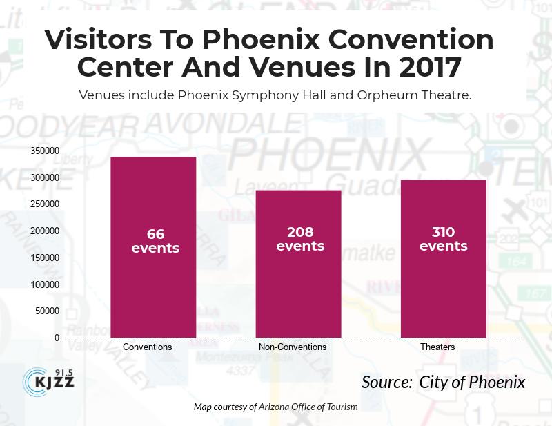 phoenix visitor graph