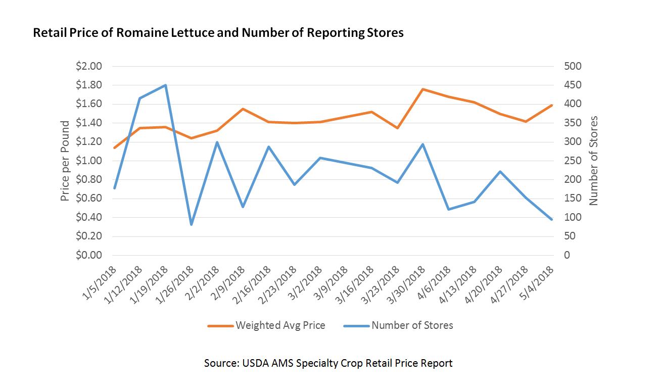 Retail price of romaine lettuce