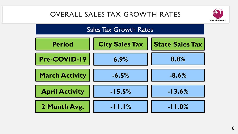 Phoenix sales tax growth rate spring 2020