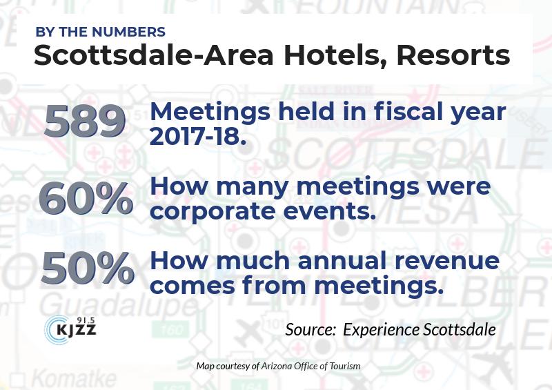 scottsdale meetings graphic
