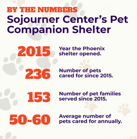 Sojourner Center's Pet Companion Shelter numbers