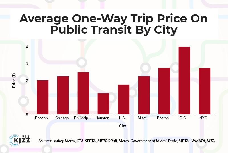 one-way trip chart