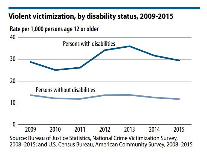 violent victimization chart
