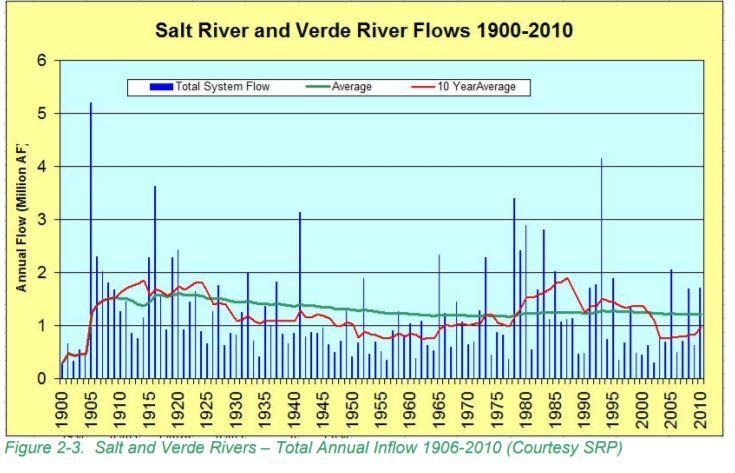Water flow chart